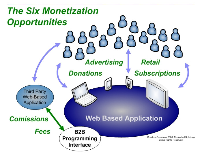 web2_monetization_02.jpg